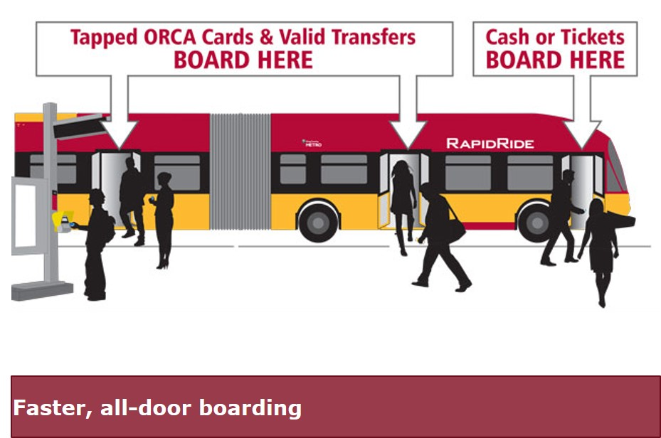 animated RapidRide Bus showing a ORCA card reader you tap before entering the bus. ORCA cards and Valid transfers can baord at the middle or back, cash or tickets can only board at the front with the driver.