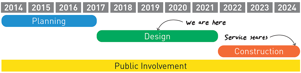Project timeline. Planning from 2014 to 2017. Currently in the design phase, which is from 2017 to 2021. Construction is expected to start in 2022 with service starting in 2024. Public involvement throughout.