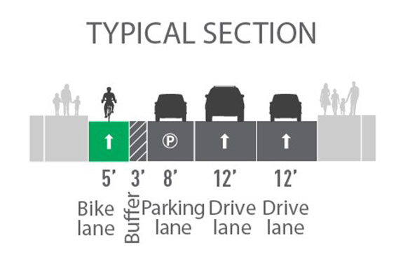 Proposed street layout with images of a gray sidewalk with people on it, a yellow 7' bike lane, a gray dashed 3' buffer, a gray 8' parking lane, a gray 10' drive lane, a gray 12' drive lane, and a gray sidewalk with people on it.