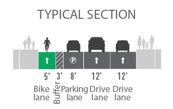 Proposed street layout with images of a gray sidewalk with people on it,  a yellow 7' bike lane, a gray dashed 3' buffer, a gray 8' parking lane, a gray 10' drive lane, a gray 12' drive lane, and gray sidewalk with people on it.