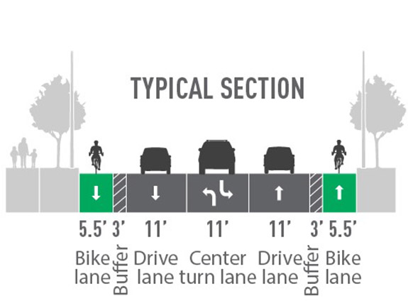 Proposed street layout with images of a gray sidewalk, a gray landscaped median, a green 5.5' bike lane, a dashed gray 3' buffer, a gray 11' drive lane, a gray 11' center turn lane, a gray 11' drive lane, a dashed 3' buffer, a green 5.5' bike lane, a gray landscaped median, and a gray sidewalk.