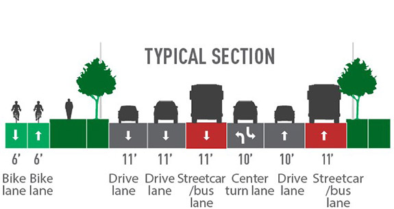 Proposed street layout with images of a yellow 6' bike lane south, a yellow 6' bike lane north, a green sidewalk with people, a green landscaped median with trees, a gray 11' drive lane with a car, a gray 10' drive lane with a car, a blue 10' streetcar/bus lane with a gray bus, a gray 11' center turn lane with gray car, a gray 10' drive lane with a car, a blue 10' streetcar/bus lane with a gray bus, a green landscaped median with trees, and a green sidewalk with people.