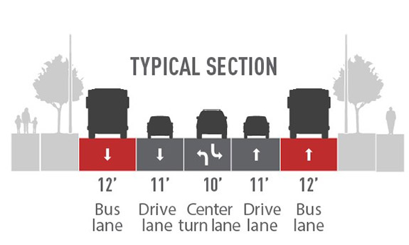Proposed street layout with images of a gray landscaped median with trees, a blue 12' bus lane with a gray bus, a gray 10' drive lane with a car, a gray 12' center turn lanewith a car, a gray 10' drive lane with a car, a blue 12' bus lane with a gray bus, a gray landscaped median with trees and a gray sidewalk with people.