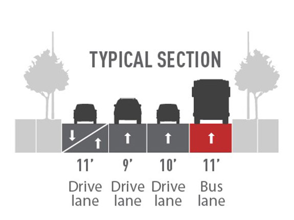 Proposed street layout with images of a gray sidewalk with trees, a gray 11' drive lane and car, a gray 9' drive lane and car, gray 10' drive lane and car, blue 14' bus lane with a gray bus, and gray sidewalk with trees.