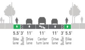 Proposed street layout with a sidewalk, landscaped median, 5.5 bike lane, 3 buffer, 11 drive lane, 11 center turn lane, 11 drive lane, 3 buffer, 5.5 bike lane, landscaped median, and sidewalk.