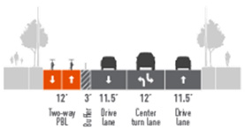 Proposed street layout with images of a gray sidewalk, a gray landscaped median, an orange 12' two-way protected bike lane, a dashed gray 3' buffer, a gray 11.5' drive lane, a gray 12' center turn lane, a gray 11.5' drive lane, a gray landscaped median, and a gray sidewalk.